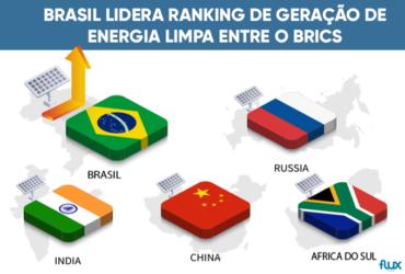 Estudo indica que o Brasil lidera geração de energia limpa entre os países dos Brics